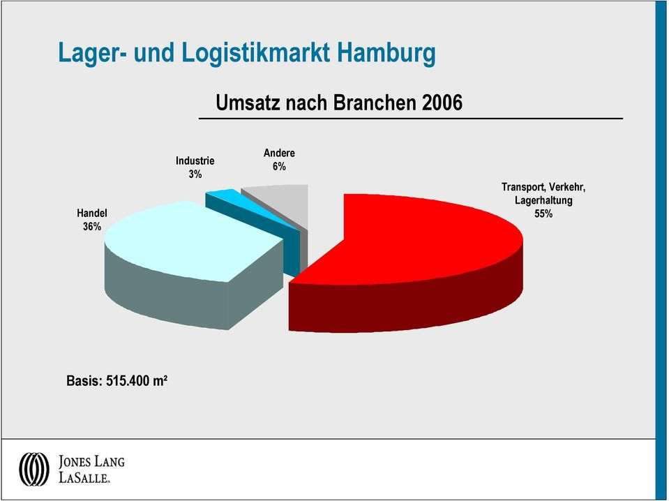 Industrie 3% Andere 6% Transport,