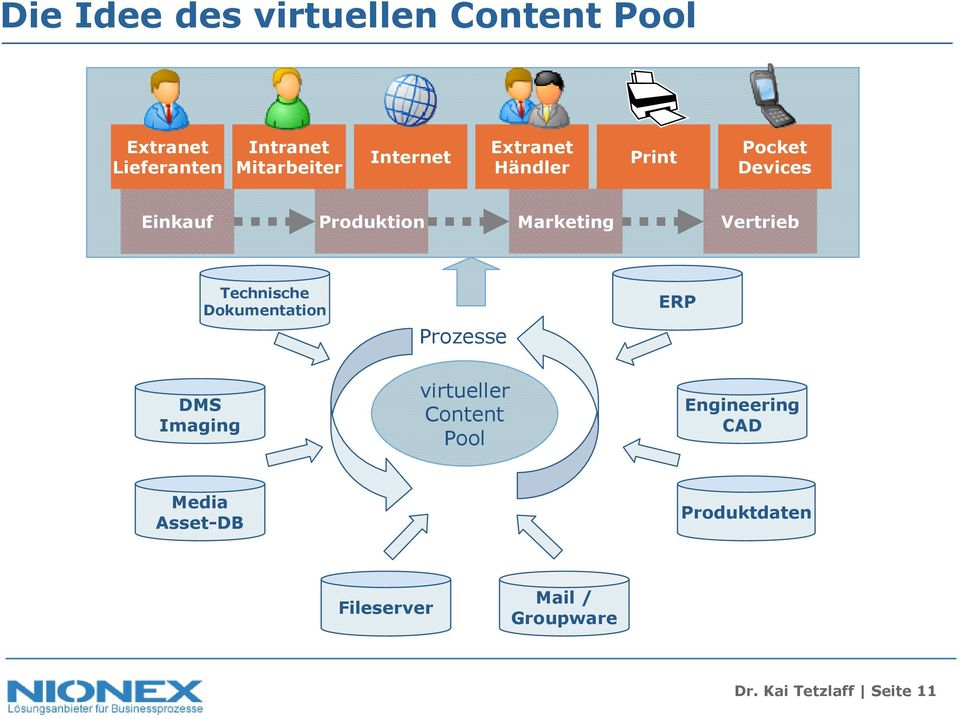Prozesse virtueller Content Pool ERP Engineering CAD Media
