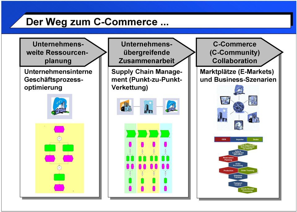 Chain Management (Punkt-zu-Punkt- Verkettung) C-Commerce (C-Community) Collaboration Marktplätze (E-Markets) und Business-Szenarien OEM