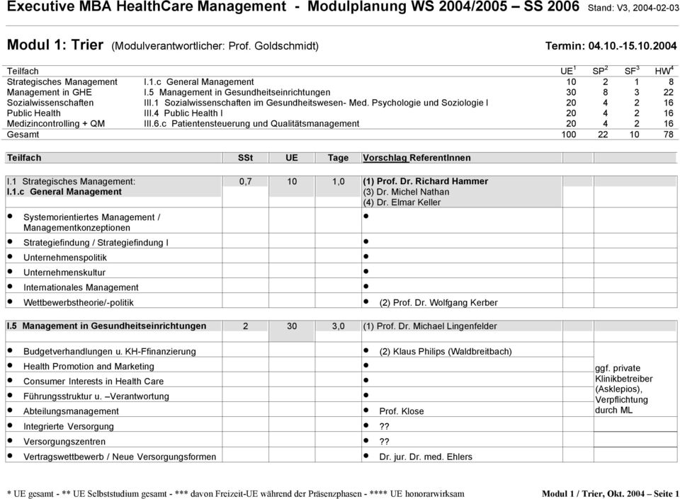 4 Public Health I 20 4 2 16 Medizincontrolling + QM III.6.c Patientensteuerung und Qualitätsmanagement 20 4 2 16 Gesamt 100 22 10 78 I.1 Strategisches Management: I.1.c General Management Systemorientiertes Management / Managementkonzeptionen 0,7 10 1,0 (1) Prof.