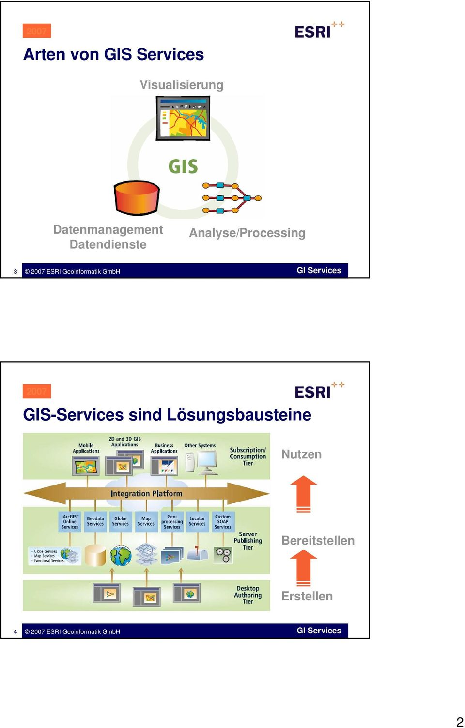 Analyse/Processing 3 GIS-Services sind