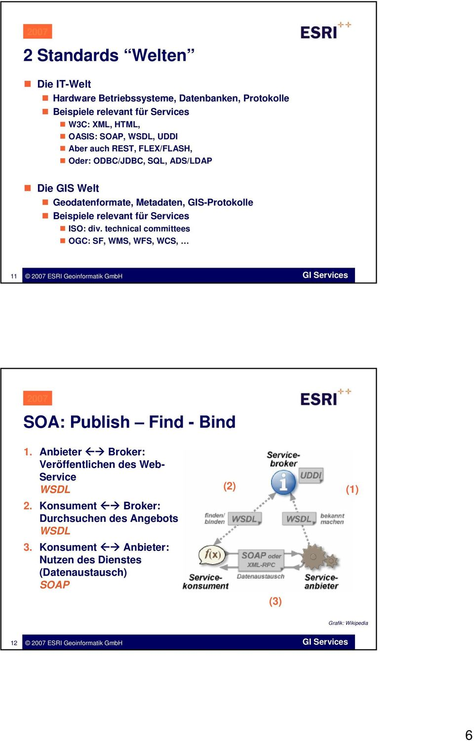 Services ISO: div. technical committees OGC: SF, WMS, WFS, WCS, 11 SOA: Publish Find - Bind 1.
