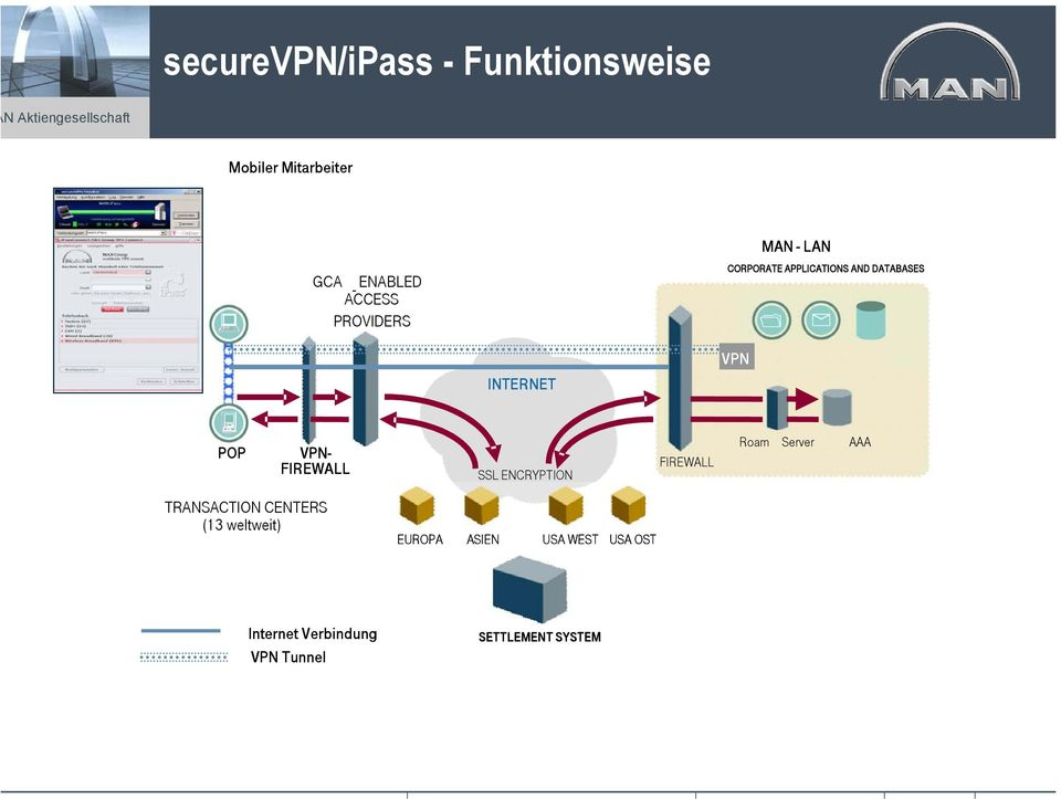 VPN- FIREWALL SSL ENCRYPTION FIREWALL Roam Server AAA TRANSACTION TRANSACTION CENTERS CENTERS (13 weltweit) (13