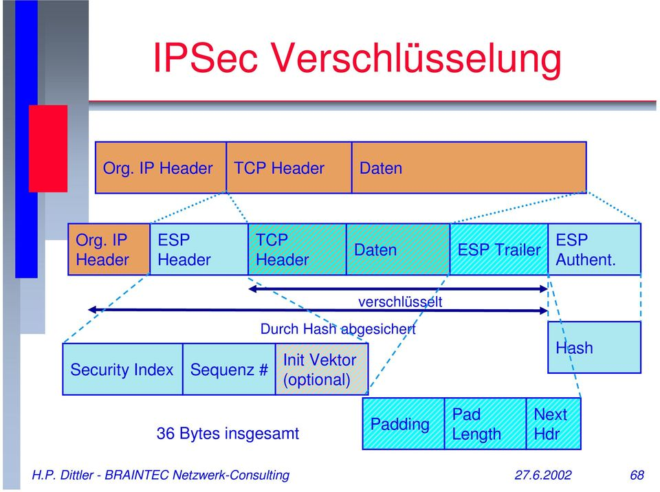 verschlüsselt Security Index Sequenz # Durch Hash abgesichert Init Vektor