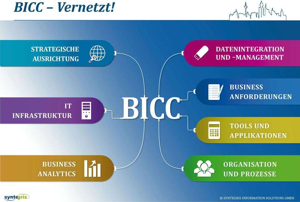 IT INFRASTRUKTUR BICCB C BUSINESS