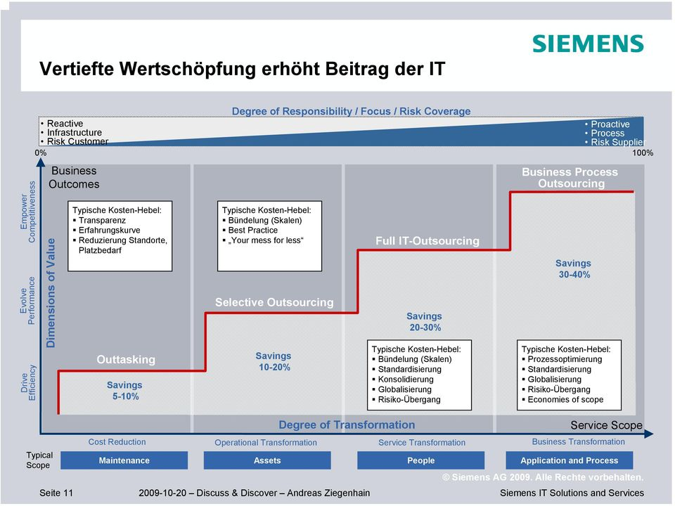 Kosten-Hebel: Bündelung (Skalen) Best Practice Your mess for less Selective Outsourcing Savings 10-20% Full IT-Outsourcing Savings 20-30% Typische Kosten-Hebel: Bündelung (Skalen) Standardisierung