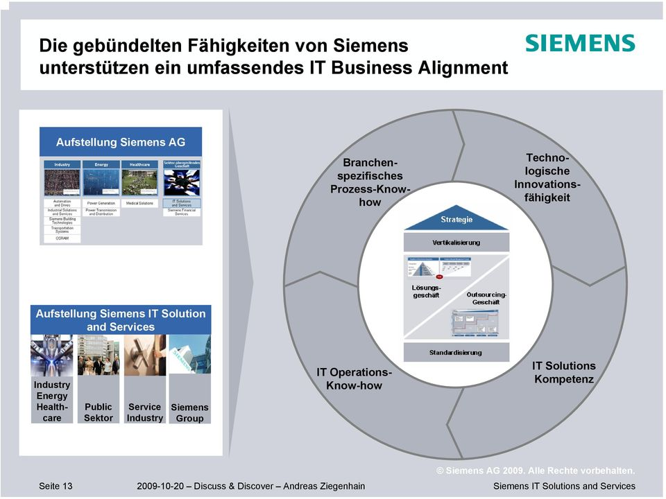Innovationsfähigkeit Aufstellung Siemens IT Solution and Services Industry Energy