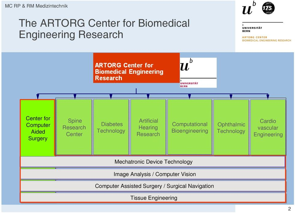 Bioengineering Ophthalmic Technology Cardio vascular Engineering Mechatronic Device