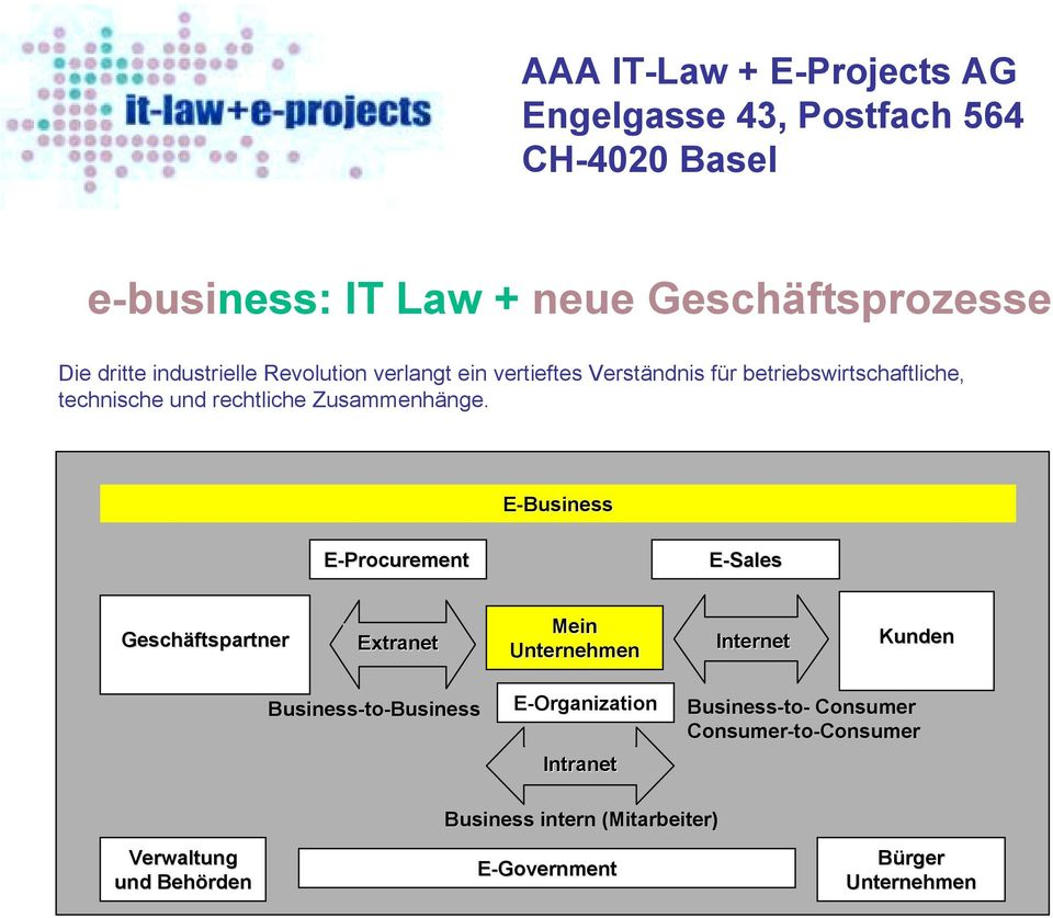 E-Business E-Procurement E-Sales Geschäftspartner Extranet Mein Unternehmen Internet Kunden Business-to- Consumer