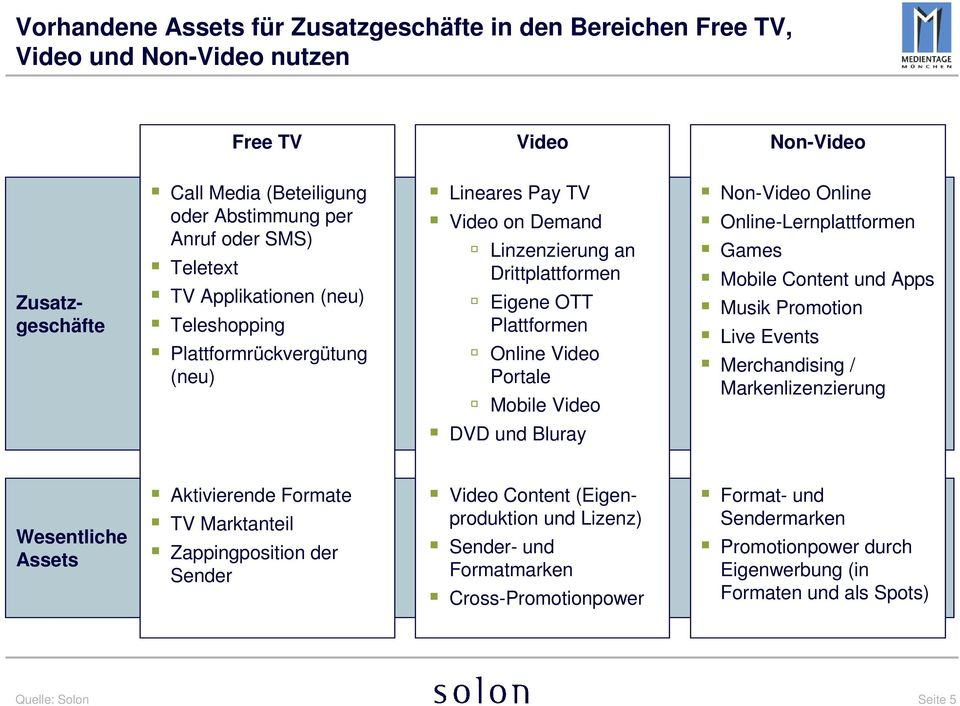 Bluray Non-Video Online Online-Lernplattformen Games Mobile Content und Apps Musik Promotion Live Events Merchandising / Markenlizenzierung Wesentliche Assets Aktivierende Formate TV Marktanteil