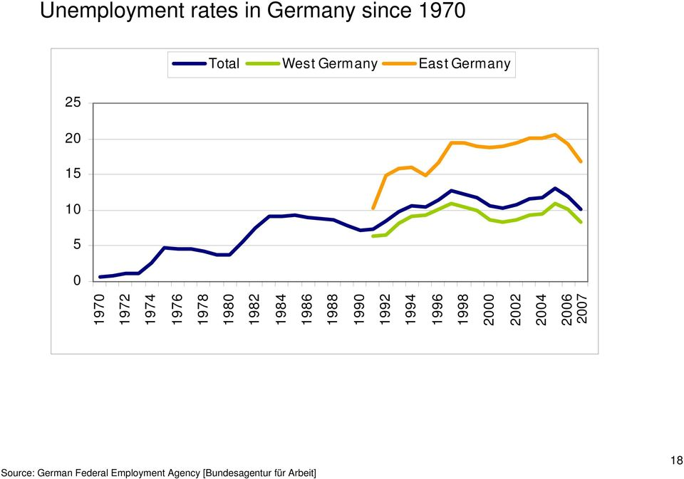 Unemployment rates in Germany since 1970 Total West Germany East