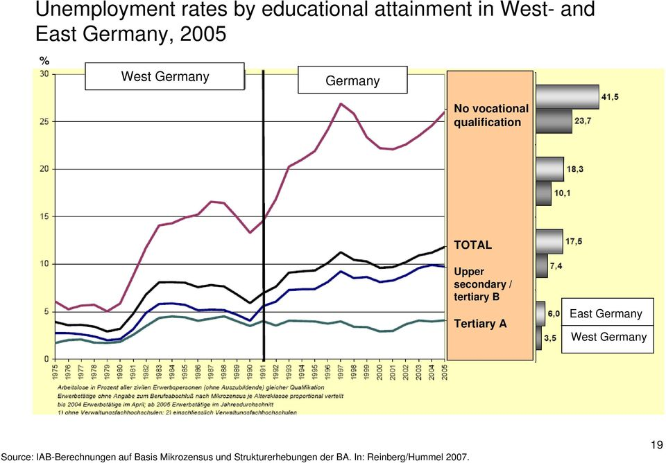 Upper secondary / tertiary B Tertiary A East Germany West Germany Source: