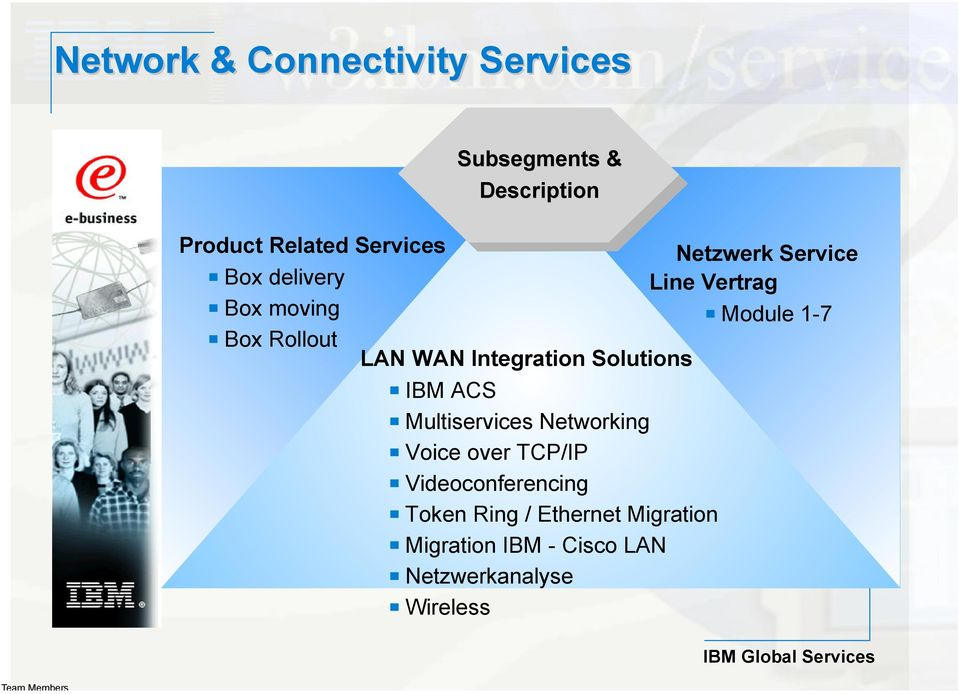 Integration Solutions IBM ACS Multiservices Networking Voice over TCP/IP