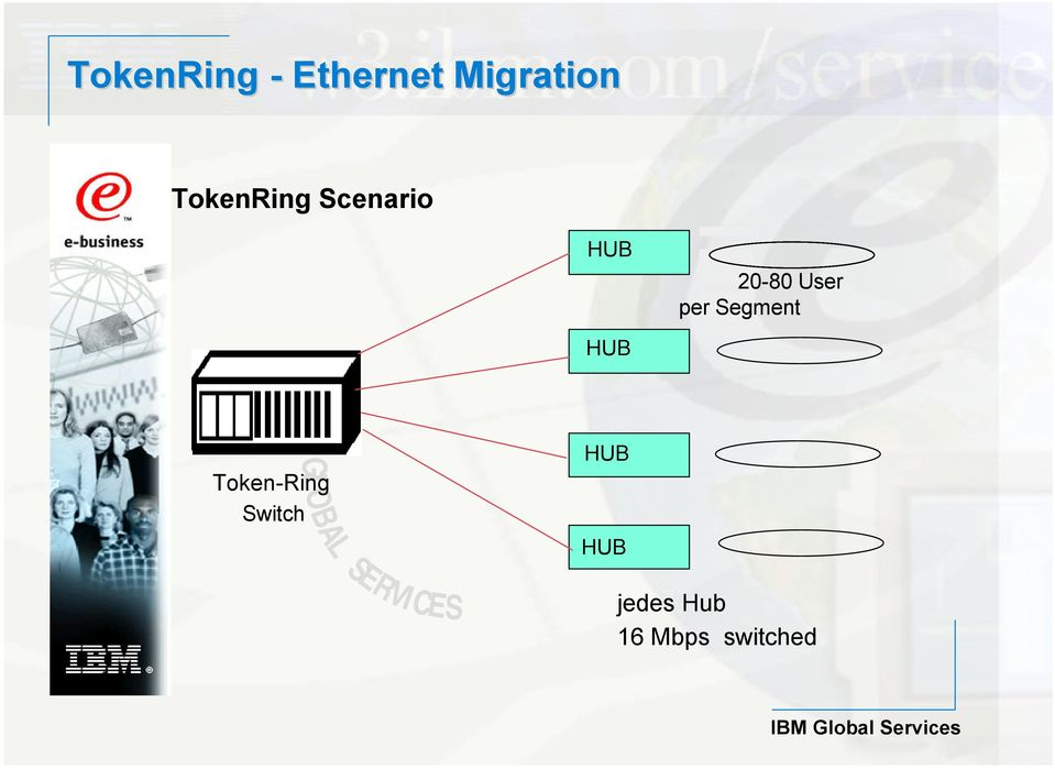User per Segment GLOBAL Token-Ring