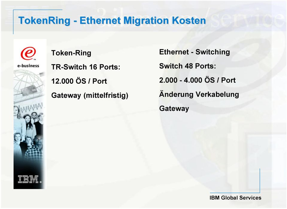 000 ÖS / Port Gateway (mittelfristig) Ethernet -