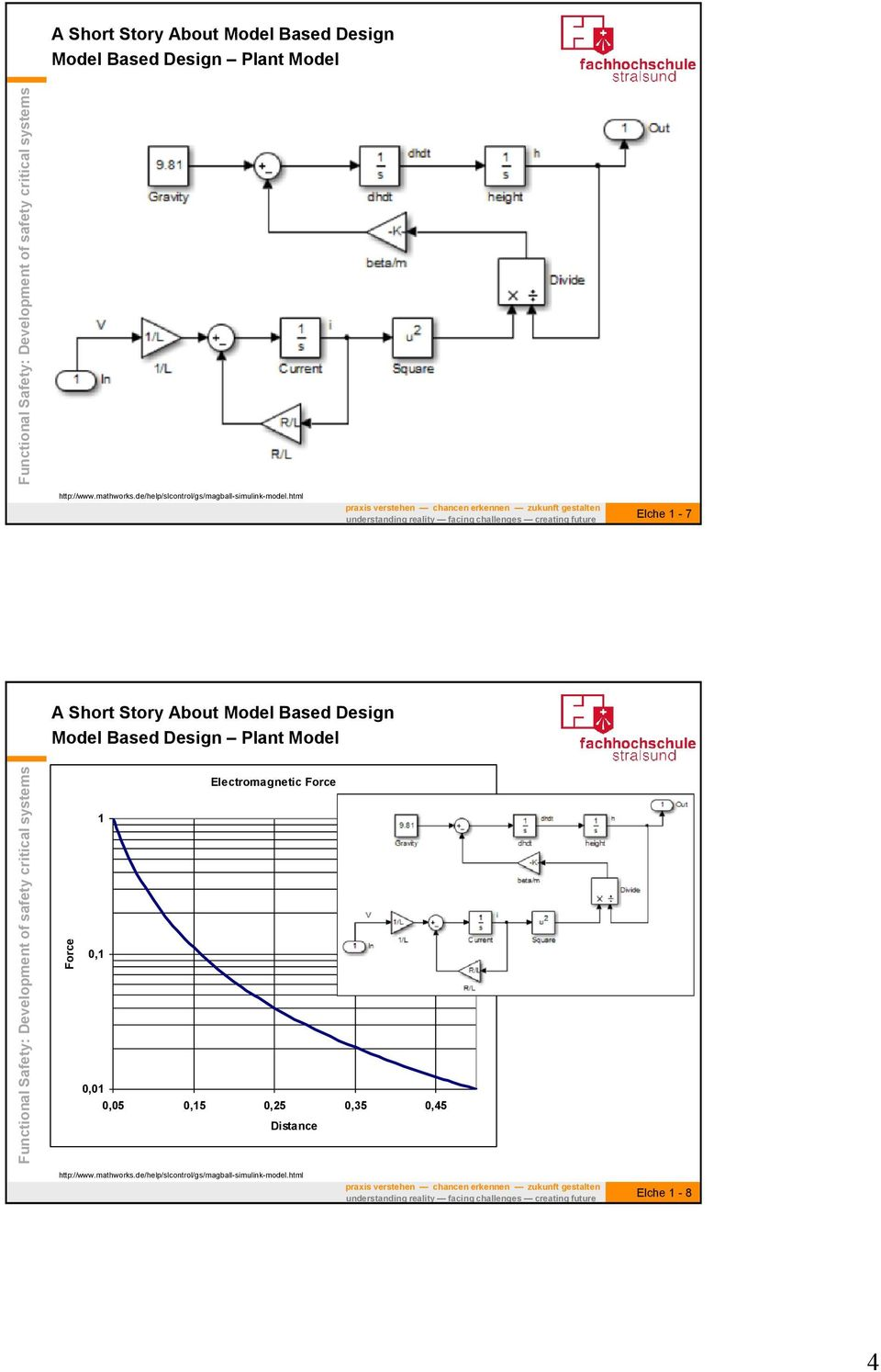 html Elche 1-7 Model Based Design Plant Model Force Electromagnetic Force