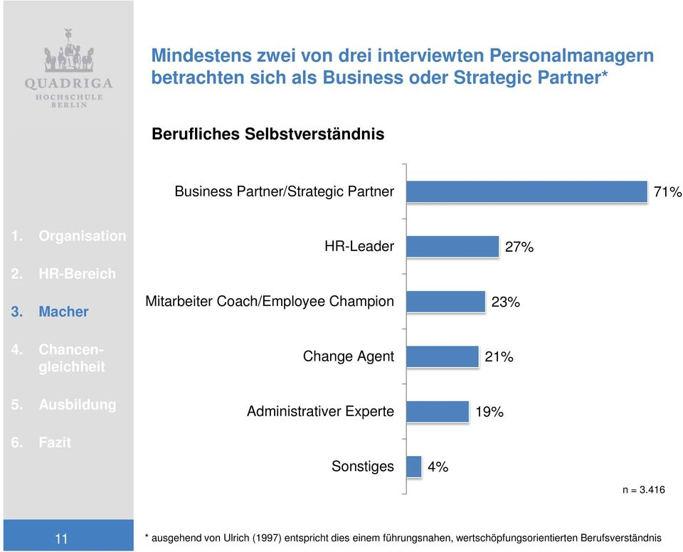 Coach/Employee Champion 27% 23% Change Agent 21% Administrativer Experte 19% Sonstiges 4% n = 3.
