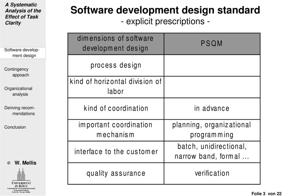mechanism interface to the customer quality assurance PSQM in advance planning,