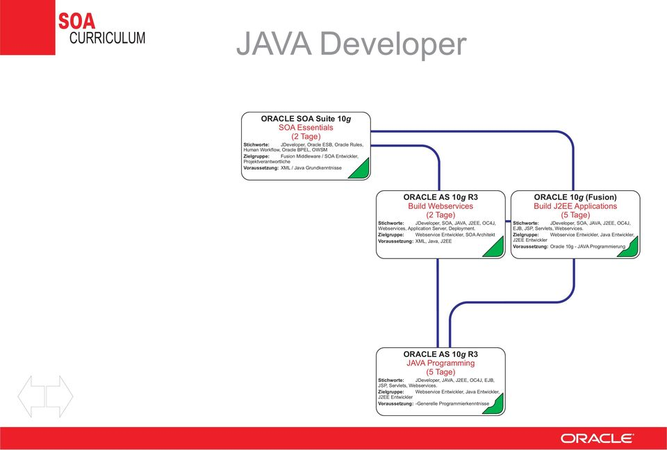 Zielgruppe: Webservice Entwickler, SOA Architekt Voraussetzung: XML, Java, J2EE ORACLE 10g (Fusion) Build J2EE Applications Stichworte: JDeveloper, SOA, JAVA, J2EE, OC4J, EJB, JSP,