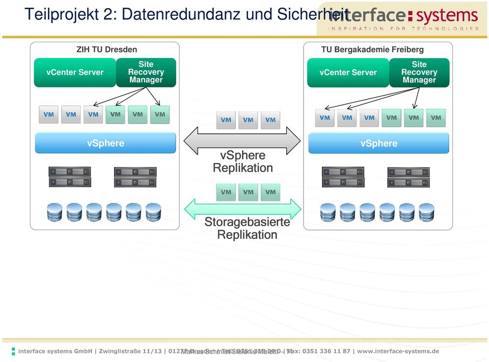 Replikation vsphere Storagebasierte Replikation interface systems GmbH Zwinglistraße 11/13