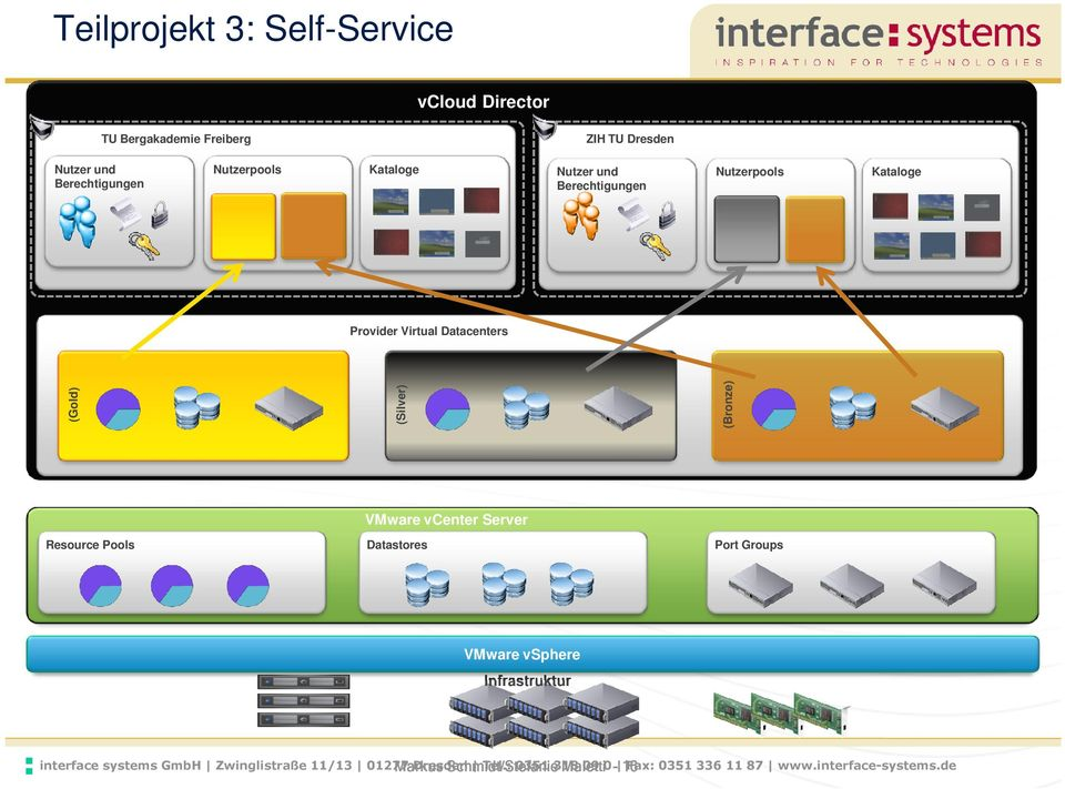 (Bronze) VMware vcenter Server Resource Pools Datastores Port Groups VMware vsphere Infrastruktur interface systems