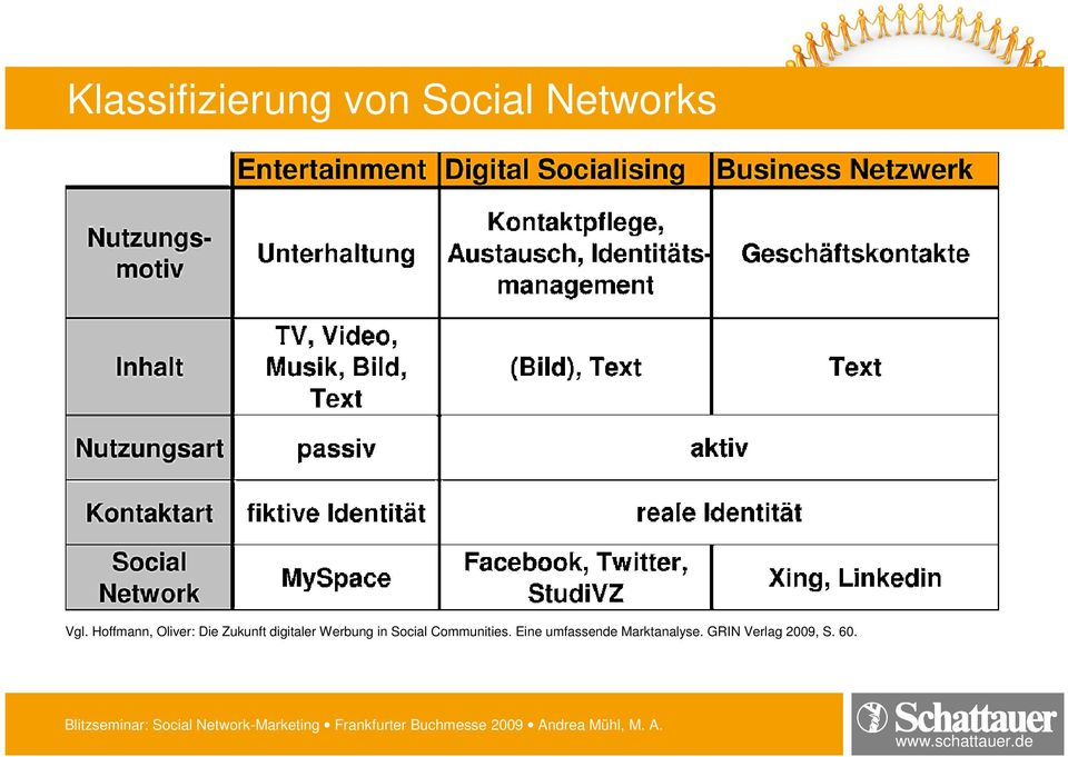 Werbung in Social Communities.
