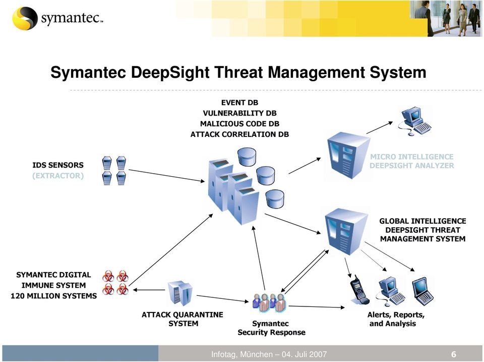 INTELLIGENCE DEEPSIGHT THREAT MANAGEMENT SYSTEM SYMANTEC DIGITAL IMMUNE SYSTEM 120 MILLION