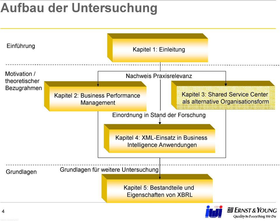 alternative Organisationsform Einordnung in Stand der Forschung Kapitel 4: XML-Einsatz in Business