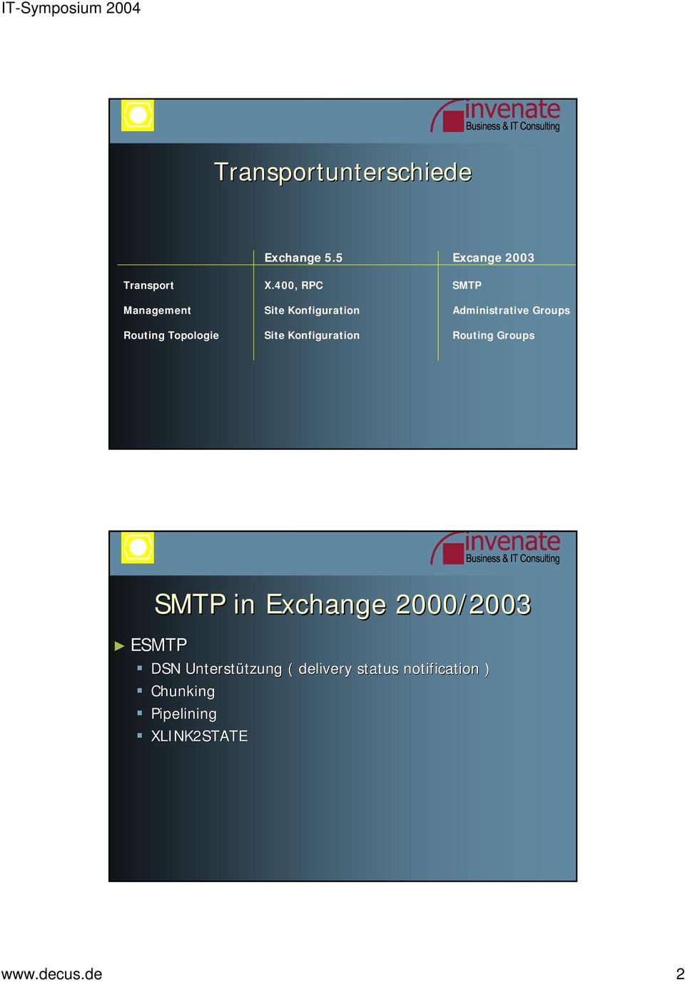 Topologie Site Konfiguration Routing Groups SMTP in Exchange 2000/2003 ESMTP