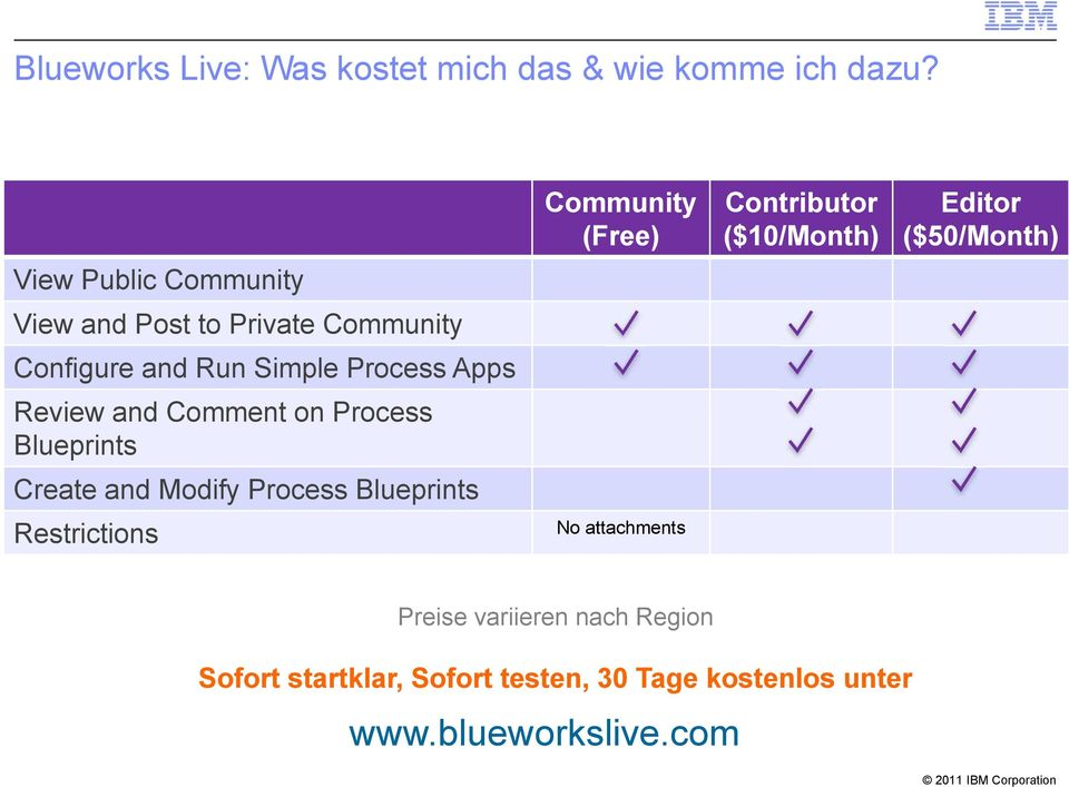 Comment on Process Blueprints Create and Modify Process Blueprints Restrictions Community (Free) No