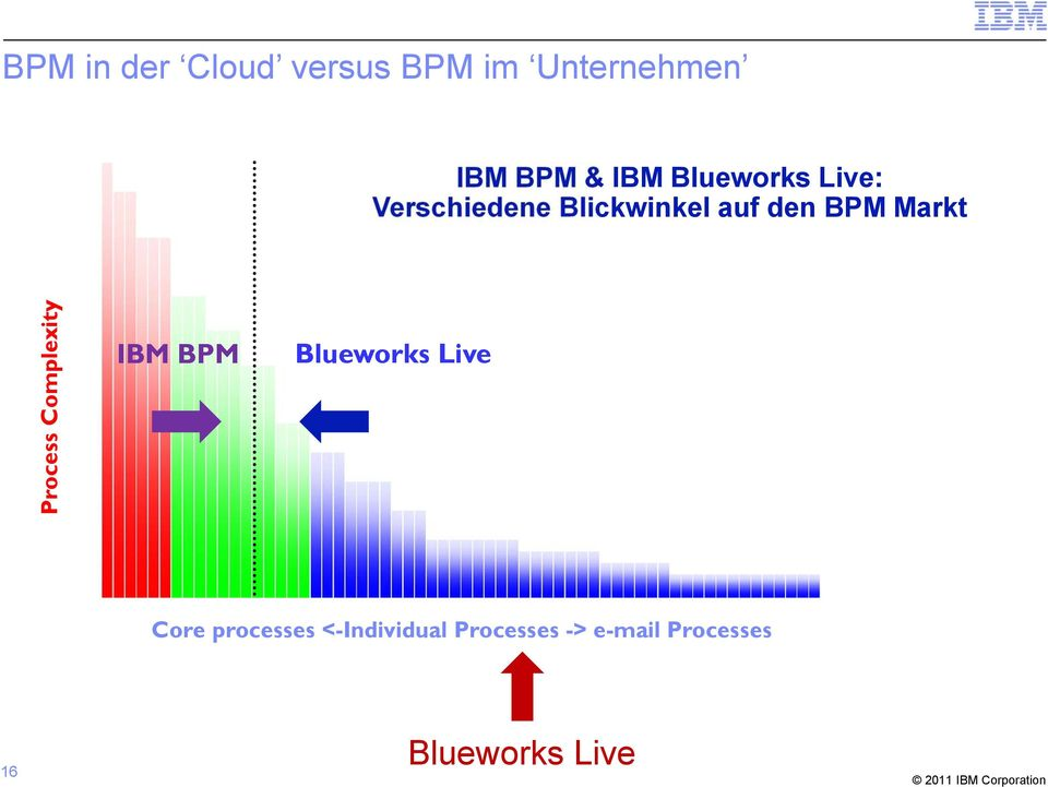 Markt Process Complexity IBM BPM Blueworks Live Core