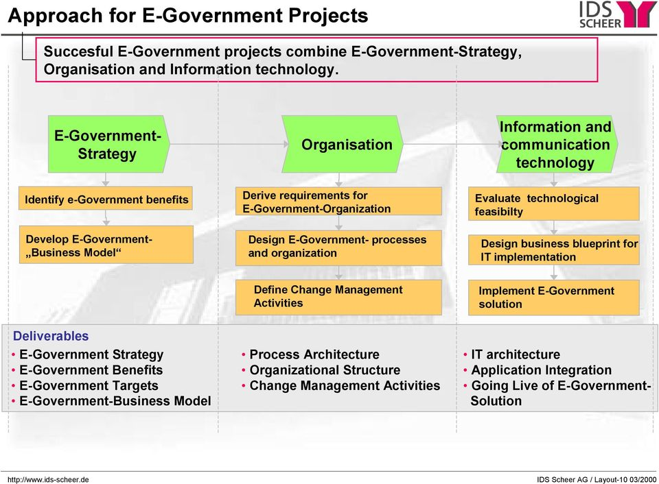 organization Information and communication technology Evaluate technological feasibilty Design business blueprint for IT implementation Define Change Management Activities Implement E-Government