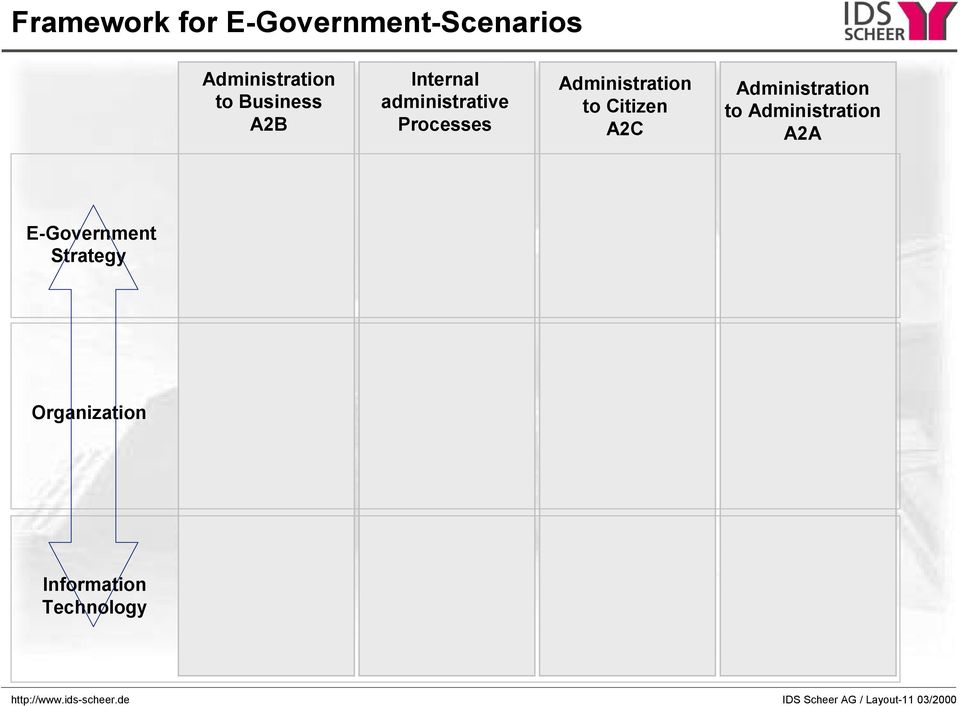 Administration to Administration A2A E-Government Strategy Organization