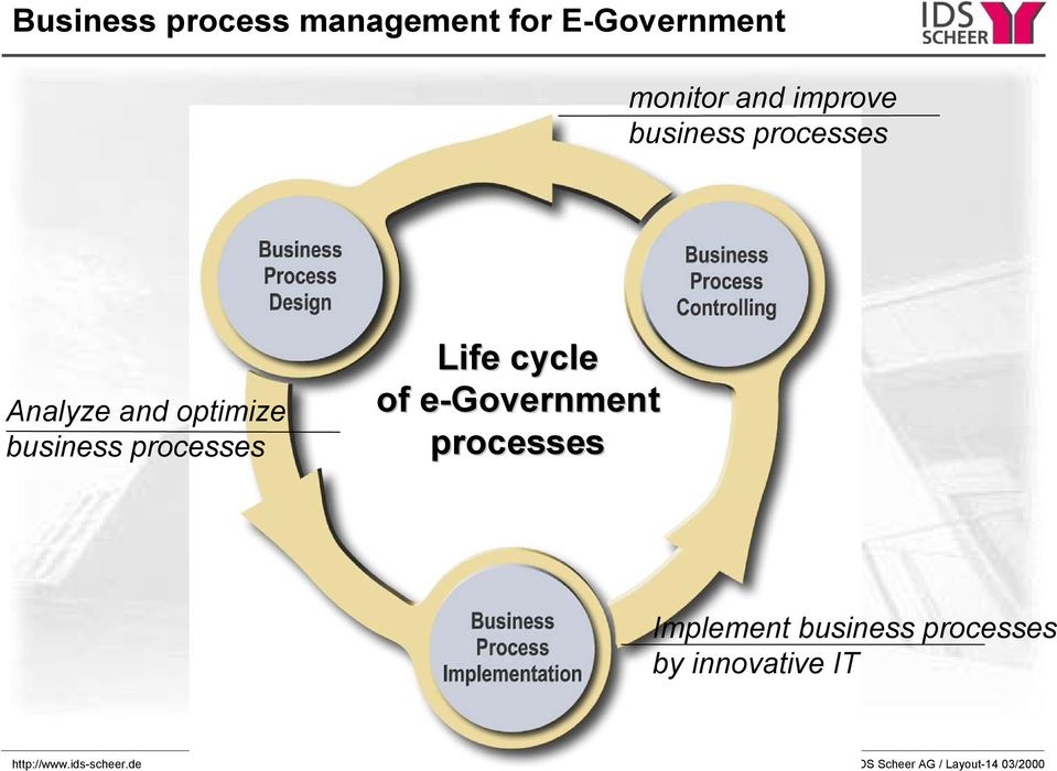 cycle of e-government processes Implement business processes by