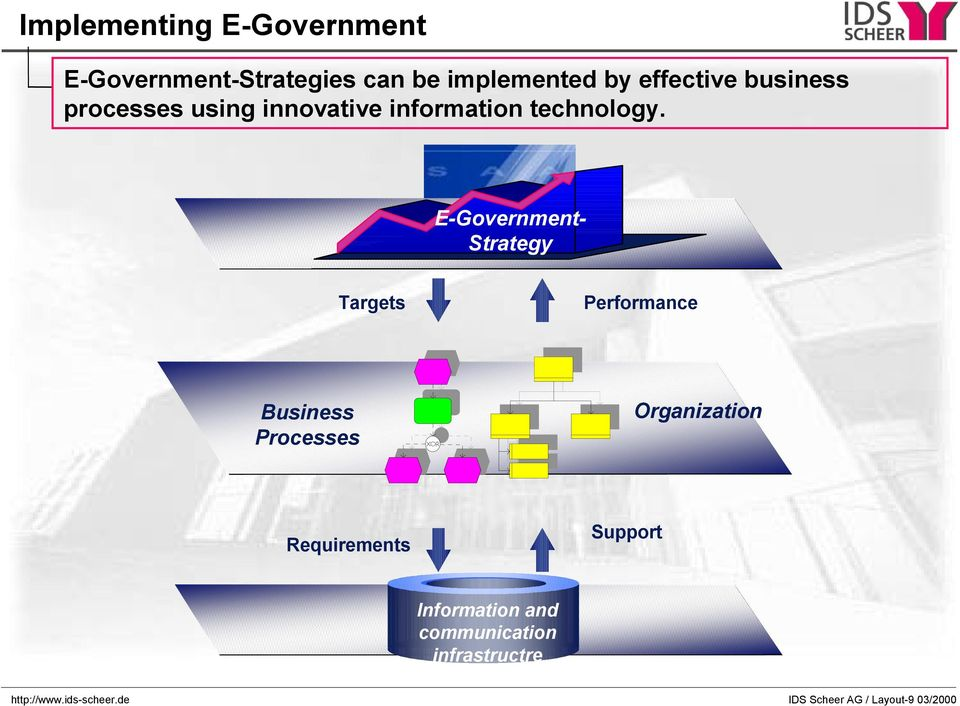 E-Government- Strategy Targets Performance Business Processes Organization