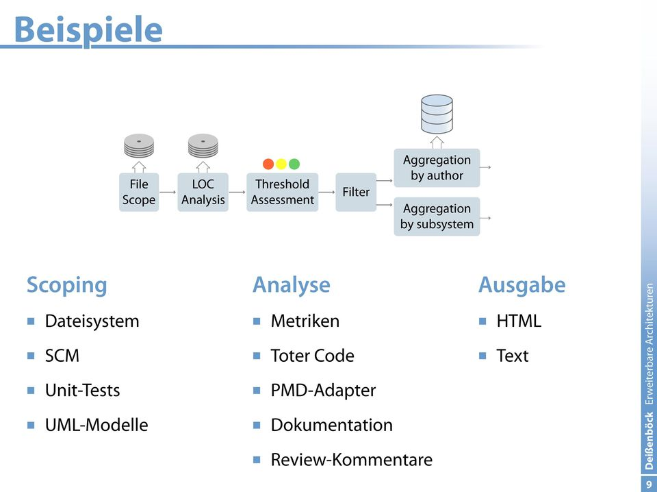 Dateisystem SCM Unit-Tests UML-Modelle Analyse Metriken Toter