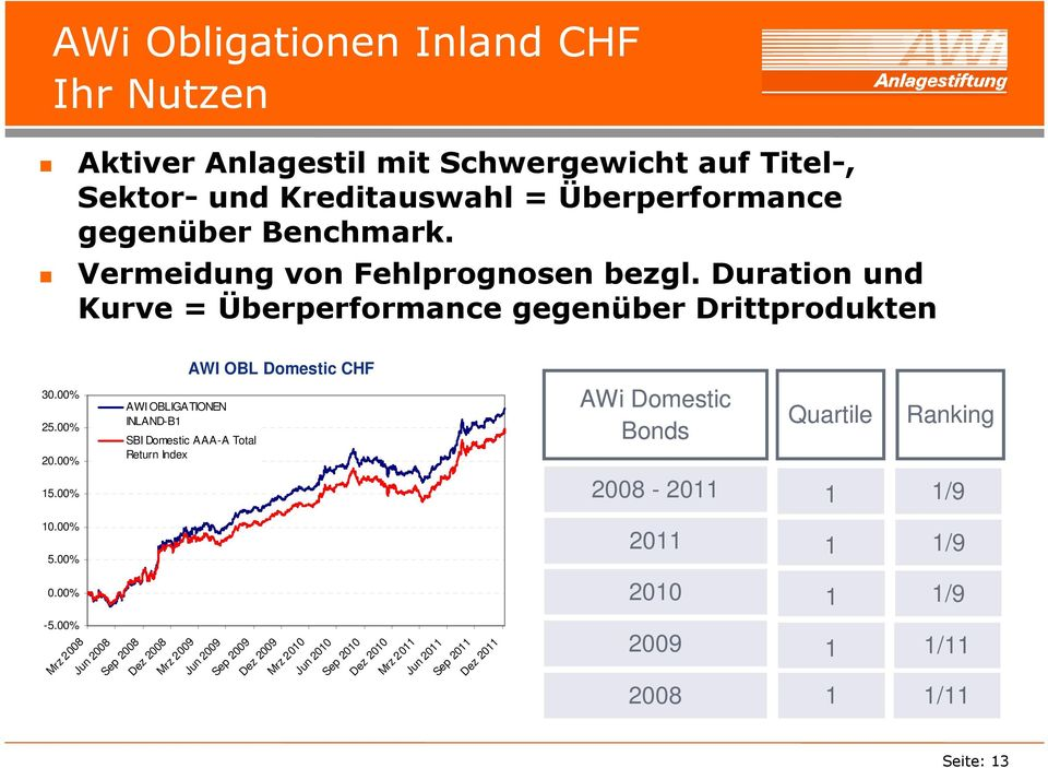 00% AWI OBLIGATIONEN INLAND-B1 AWI OBL Domestic CHF SBI Domestic AAA-A Total Return Index AWi Domestic Bonds Quartile Ranking 15.00% 2008-2011 1 1/9 10.00% 5.