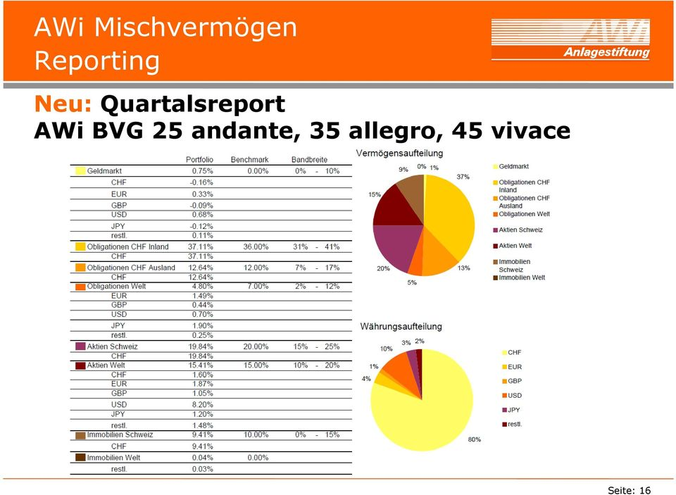 Quartalsreport AWi BVG