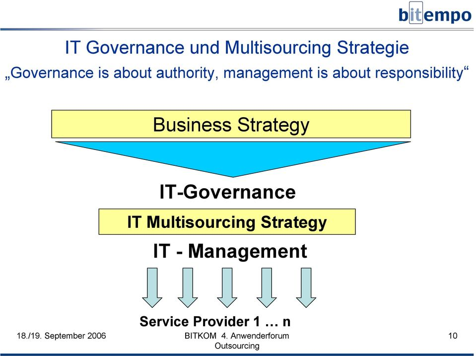 responsibility Business Strategy IT-Governance IT