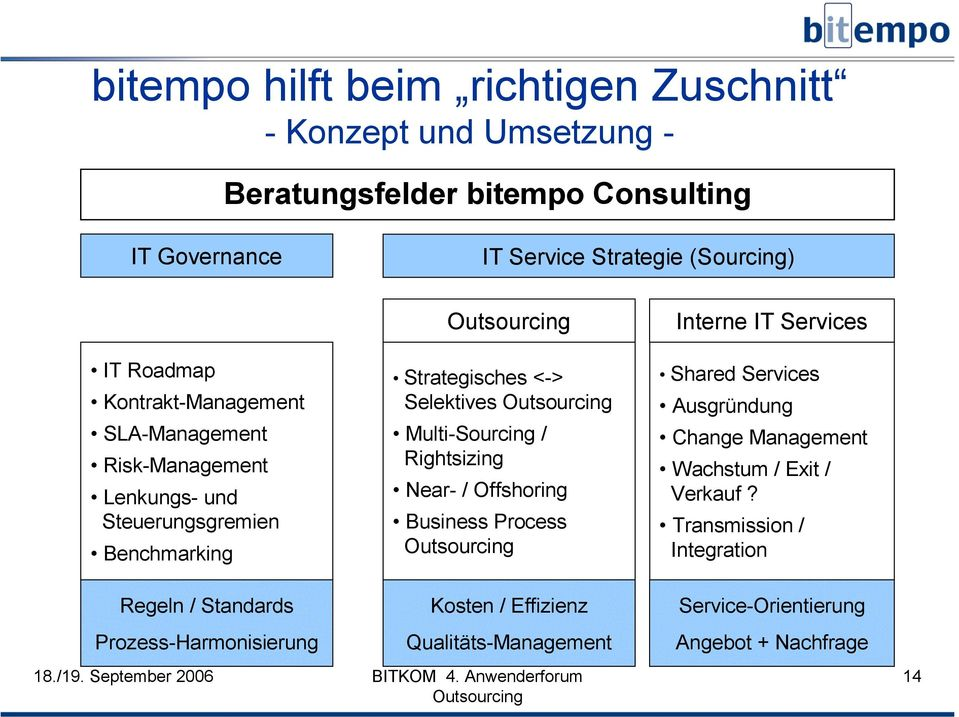 Multi-Sourcing / Rightsizing Near- / Offshoring Business Process Interne IT Services Shared Services Ausgründung Change Management Wachstum / Exit