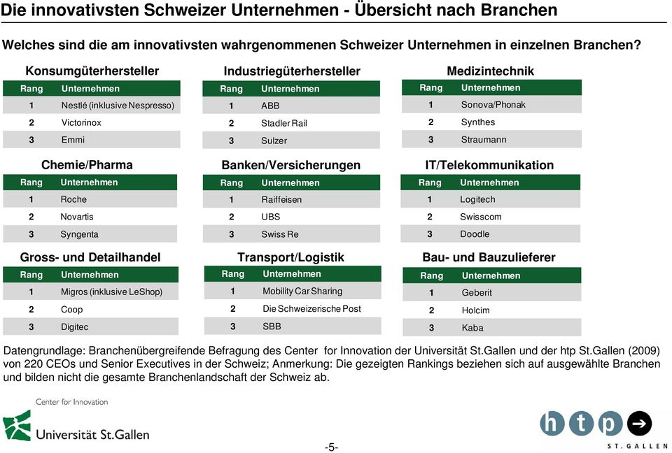 Industriegüterhersteller 1 ABB 2 StadlerRail 3 Sulzer Banken/Versicherungen 1 Raiffeisen 2 UBS 3 Swiss Re Transport/Logistik 1 Mobility Car Sharing 2 Die Schweizerische Post 3 SBB Medizintechnik 1