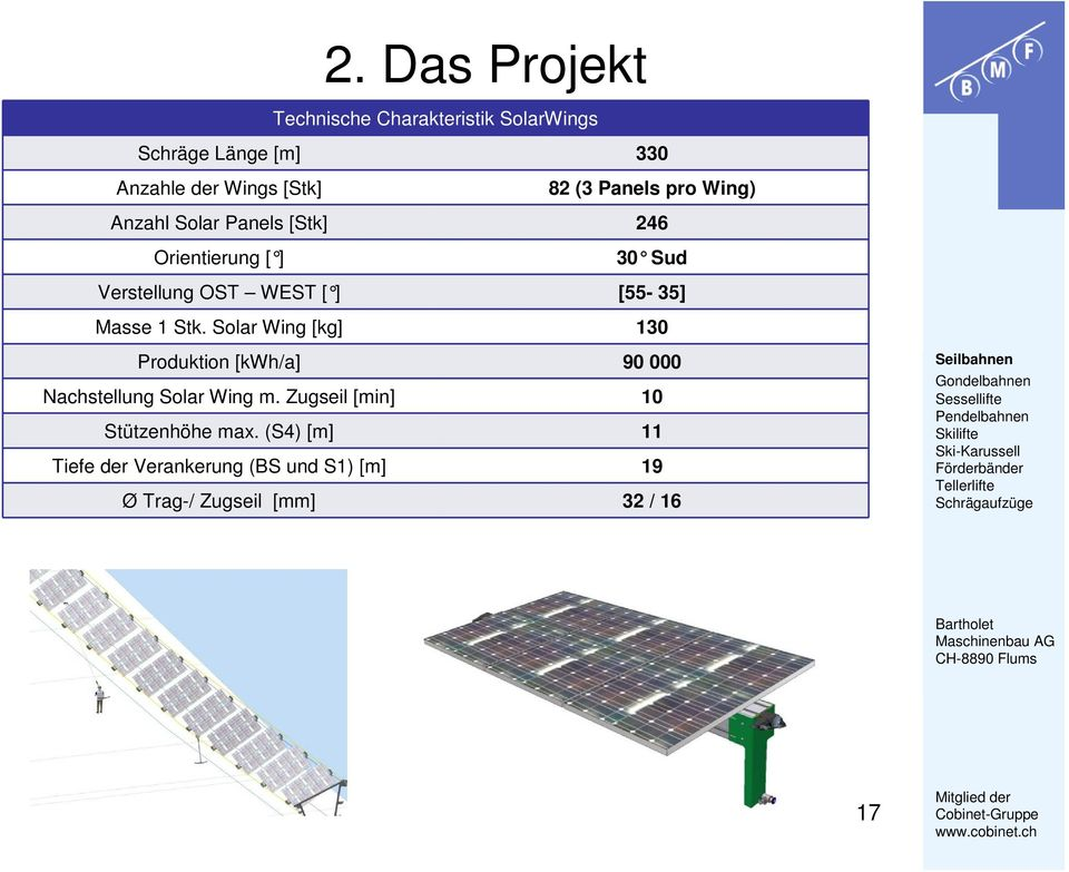 Masse 1 Stk. Solar Wing [kg] 130 Produktion [kwh/a] 90 000 Nachstellung Solar Wing m.