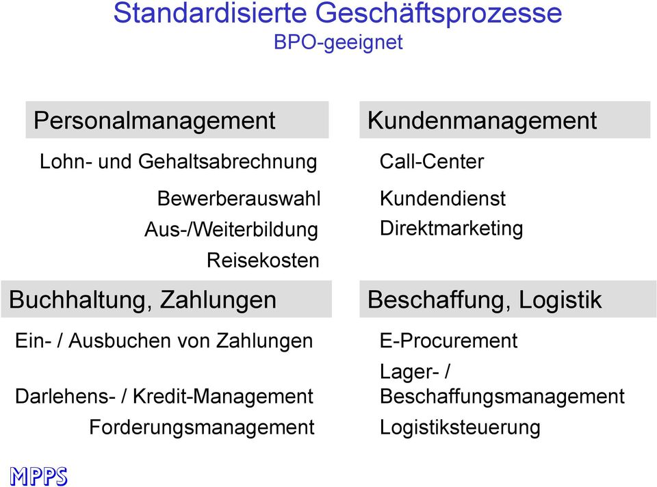 Zahlungen Darlehens- / Kredit-Management Forderungsmanagement Kundenmanagement Call-Center