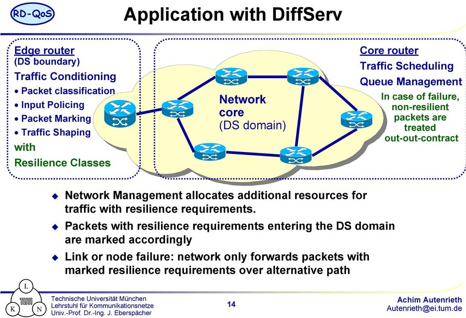 out-out-contract Network Management allocates additional resources for traffic with resilience requirements.
