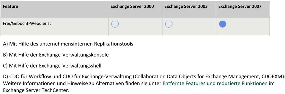 xchange-verwaltung (Collaboration ata Objects for xchange Management, COXM): Weitere Informationen und