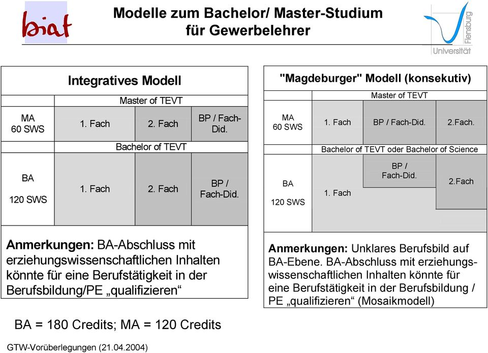 Fach. Bachelor of TEVT Bachelor of TEVT oder Bachelor of Science BA 120 SWS 1. Fach 2.