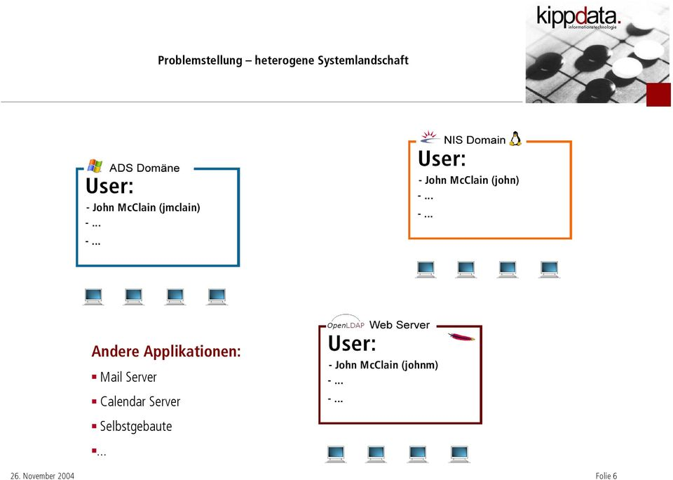 Applikationen: Mail Server