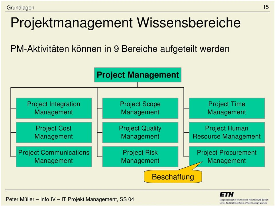 Communications Management Project Scope Management Project Quality Management Project Risk