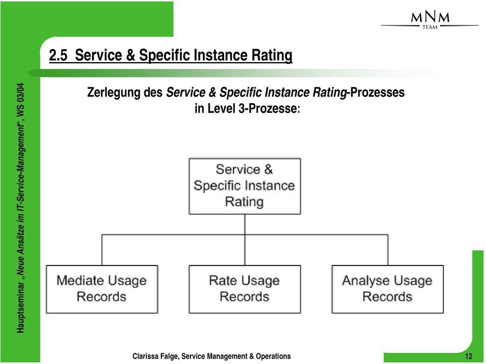 Service & Specific Instance