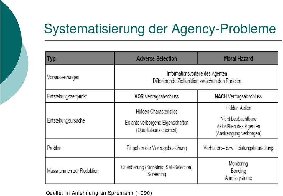 Agency-Probleme